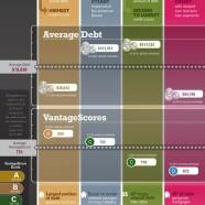 Generations' Credit Profile