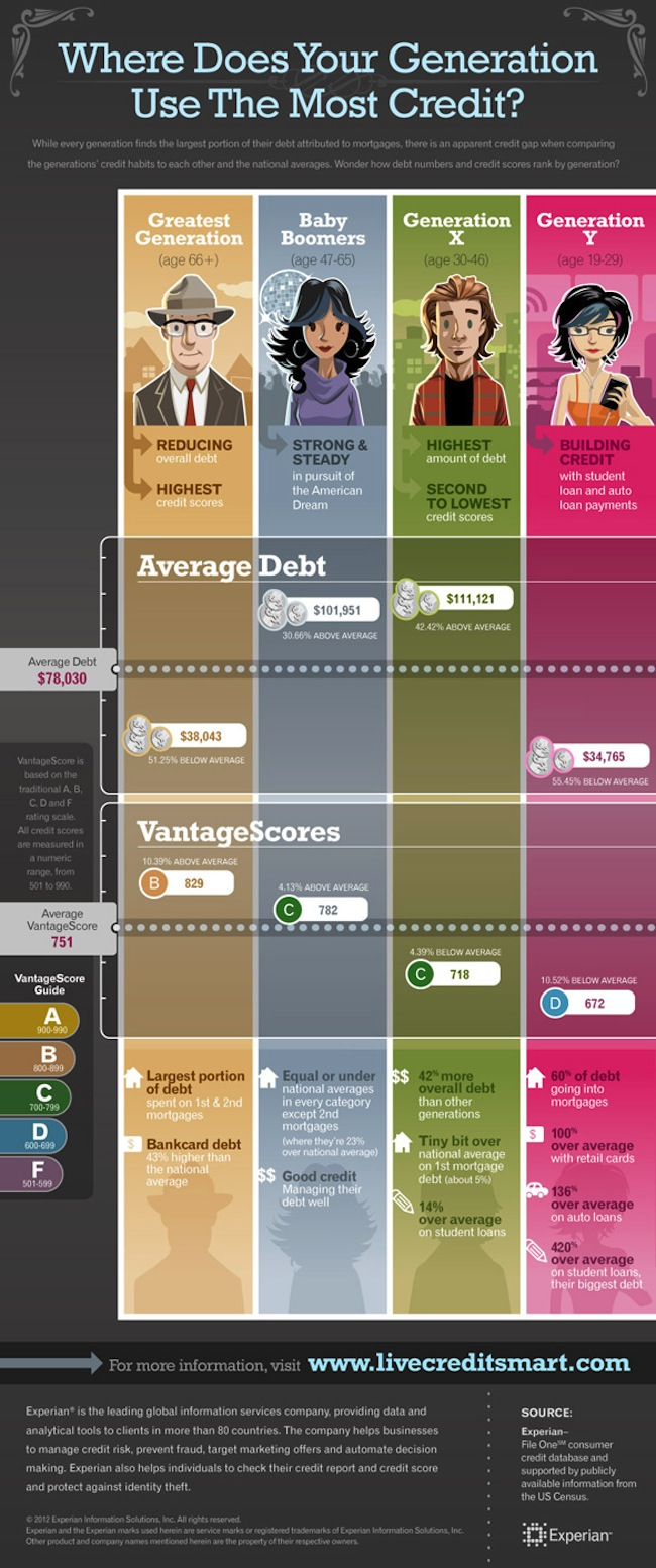 Generations' Credit Profile-infographic