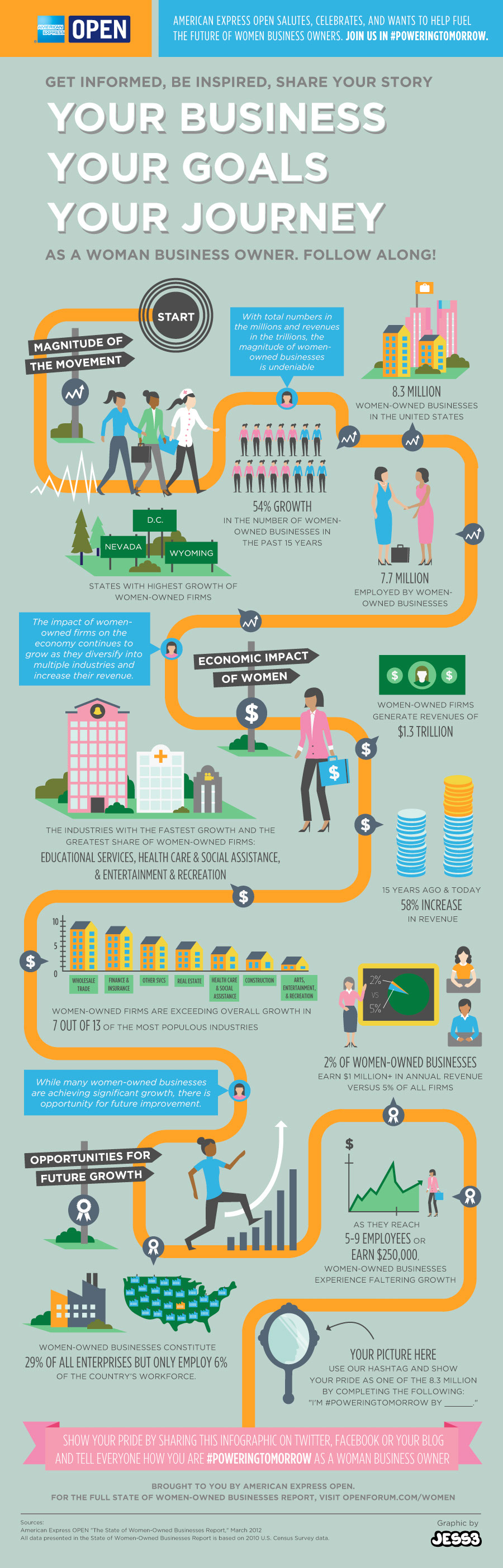Women Business Owners-infographic