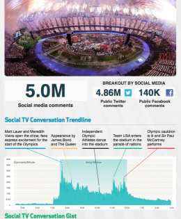London 2012 social buzz