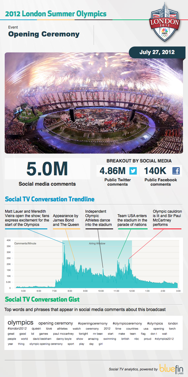2012-London-Summer-Olympics-infographic
