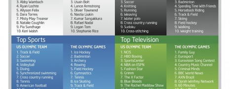 Facebook Olympics 2012