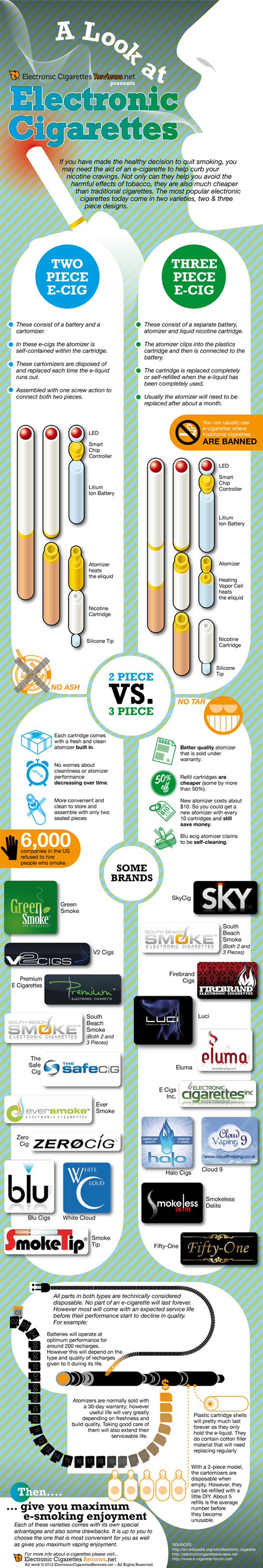 Electronic Cigarettes Review-infographic