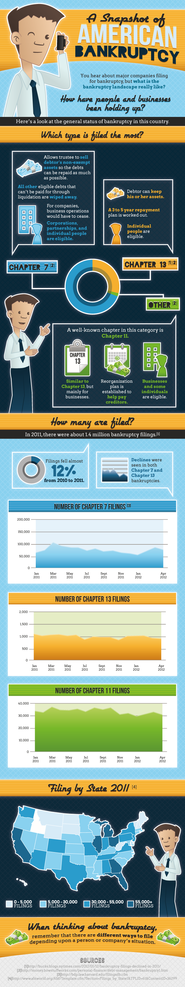 American Bankruptcy Filings-infographic