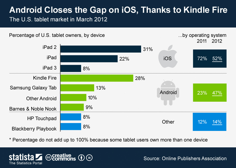 Android Touches iOS-infographic