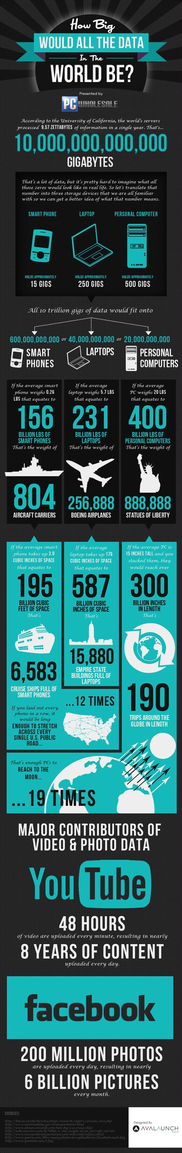 Big Data World-infographic