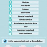Coffee By Profession