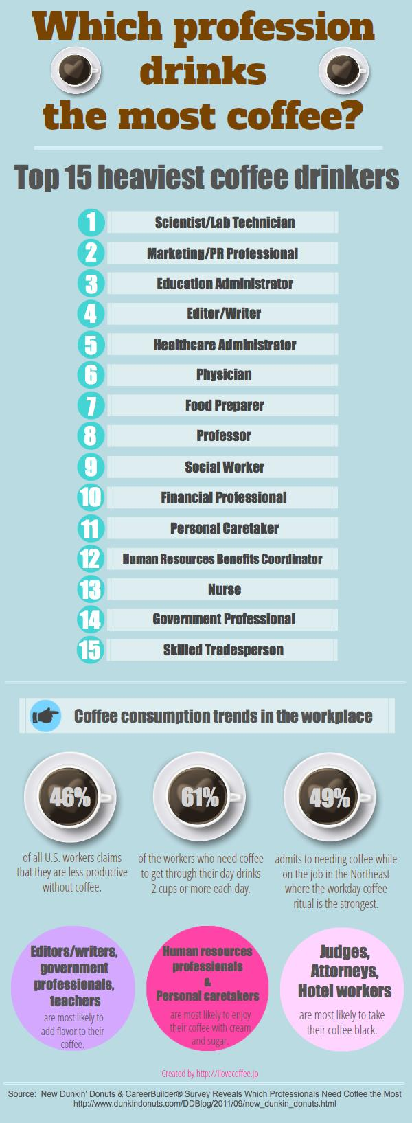 Coffee-By-Profession-infographic