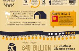 Olympics Economics Impact