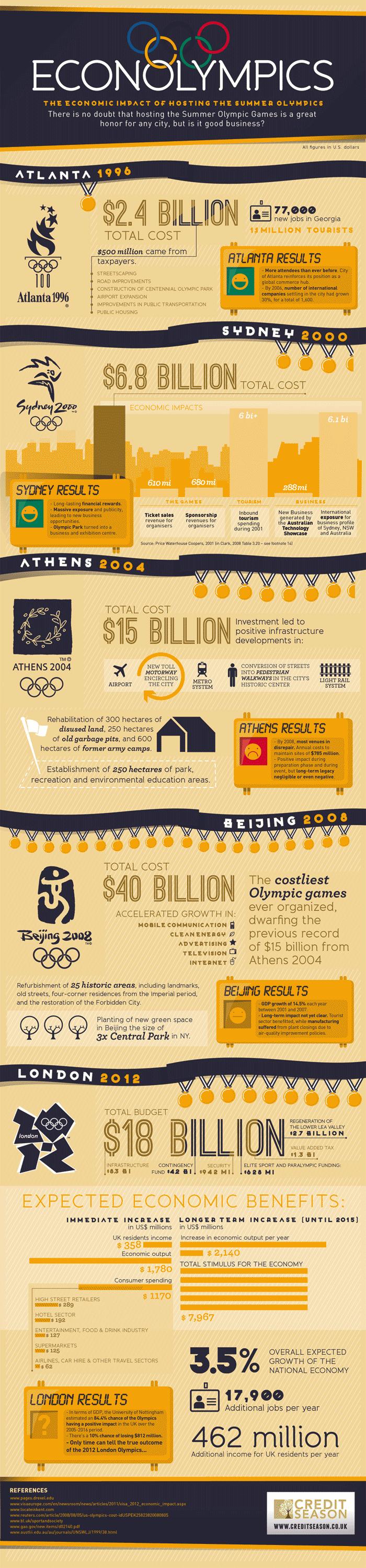 Olympics Economics Impact-infographic