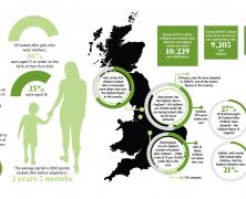 UK Adoptions Record