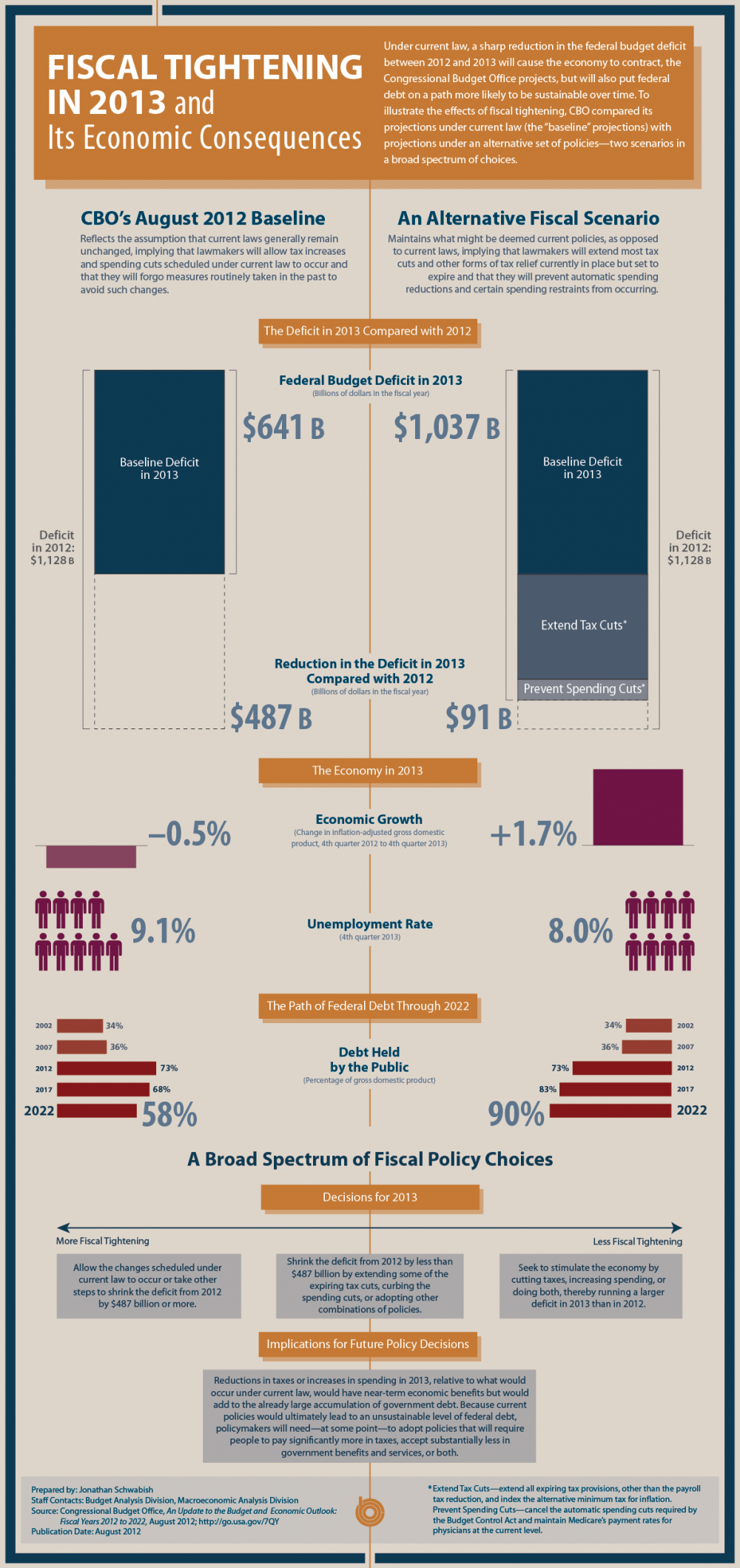 us fiscal tightening 2013-infographic