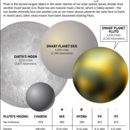 Pluto Five Moons