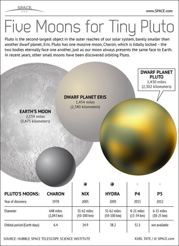 Pluto Five Moons - iNFOGRAPHiCs MANiA