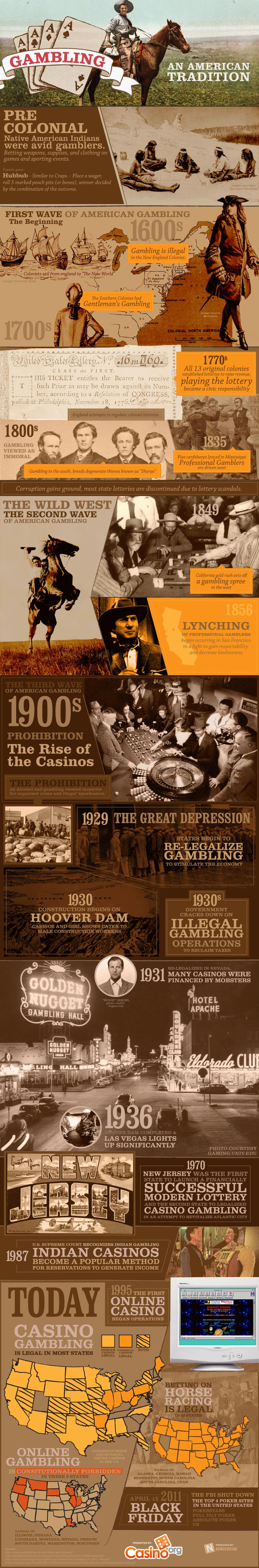American Gambling History