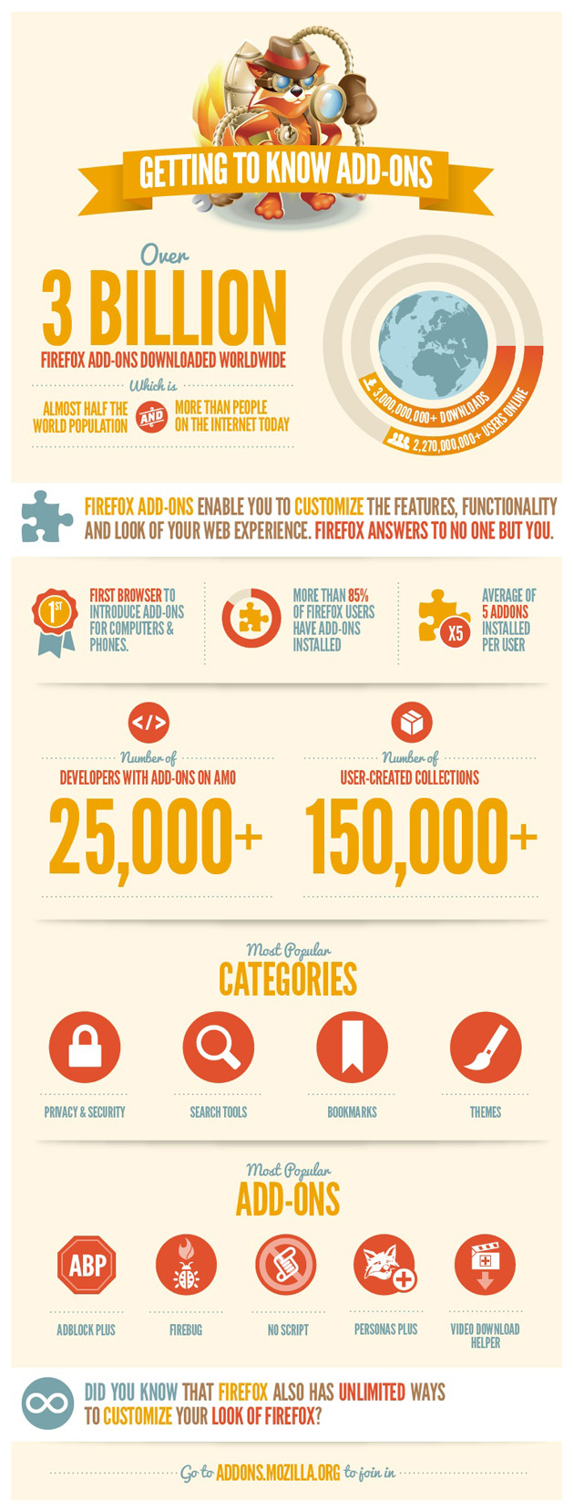 Mozilla Addons Statistics-infographic