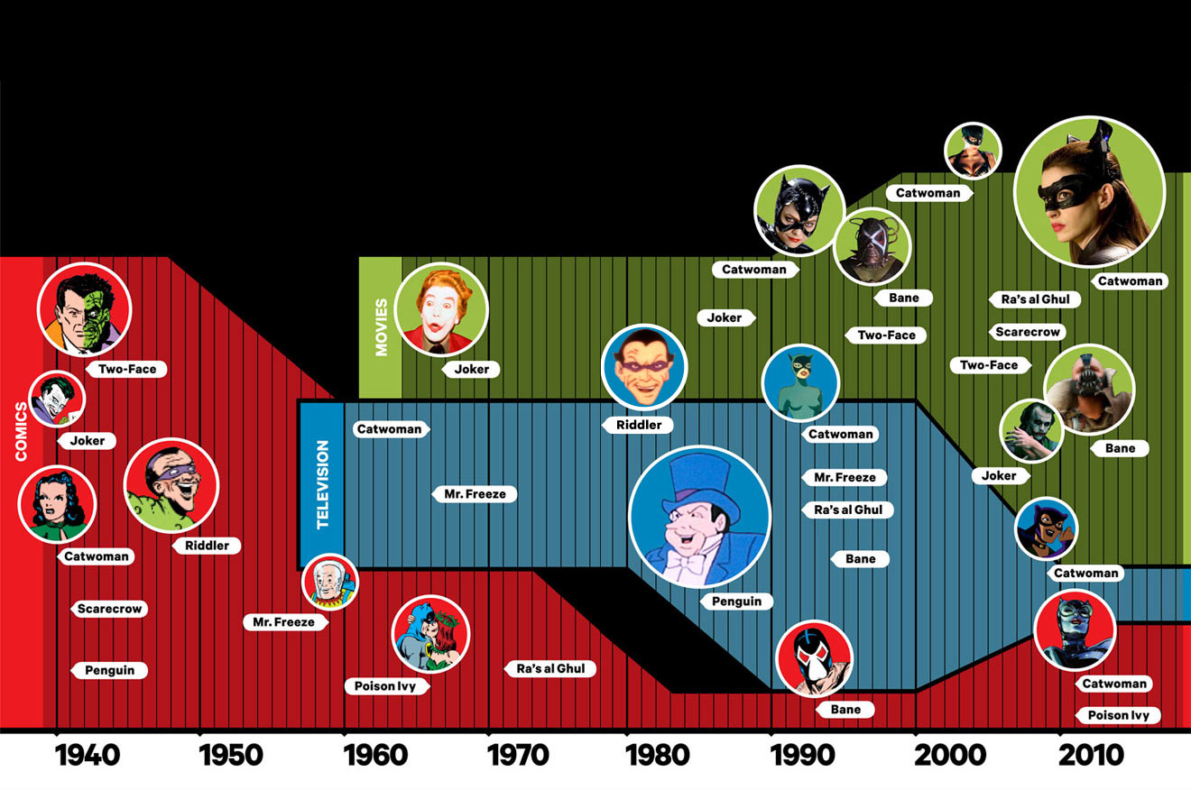 Gotham City Villains Evolution-Infographic