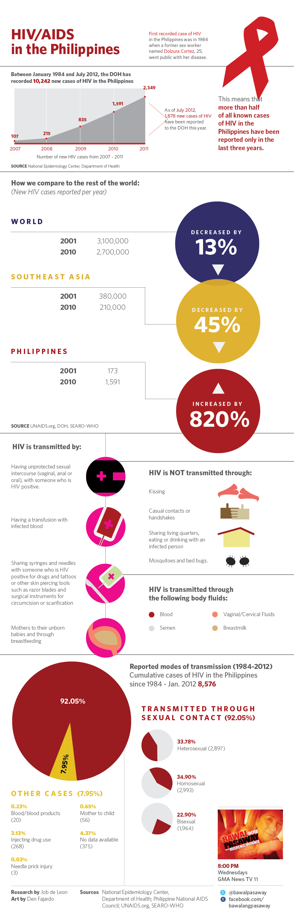 Hiv-In-The-Philippines-infographic
