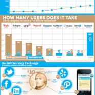 Value Social Media Data
