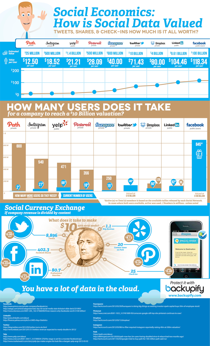 Value Social Media Data-infographic
