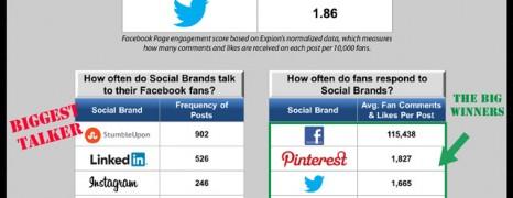 How Social is Social Media