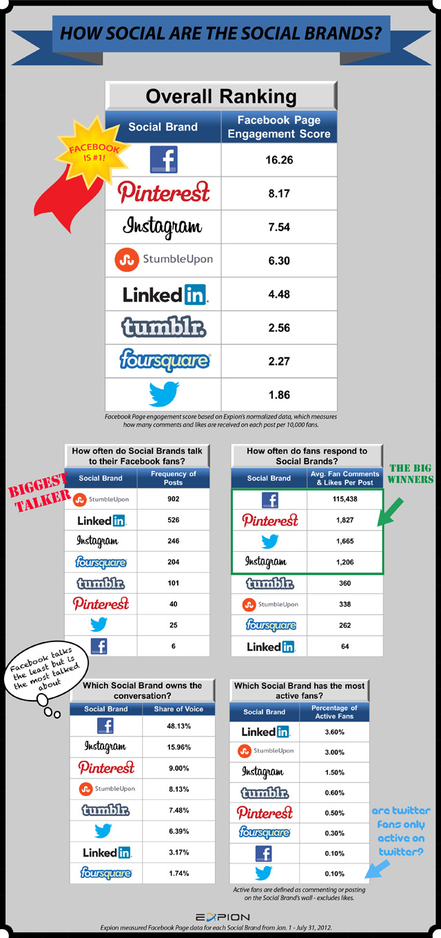How Social is Social Media-infographic