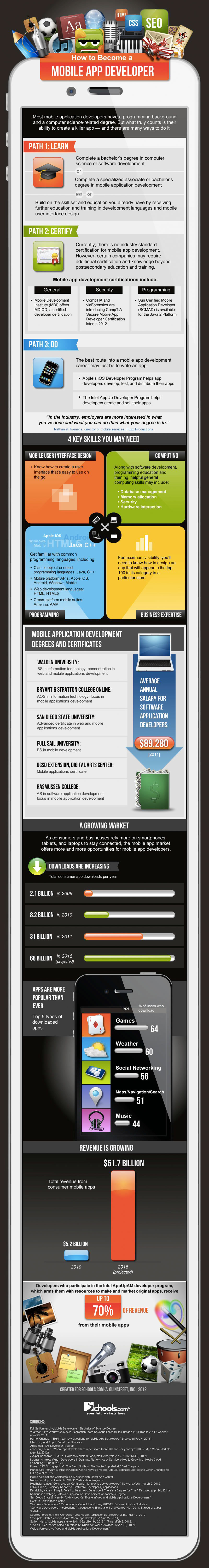 How-To-Become-App-Developer-infographic