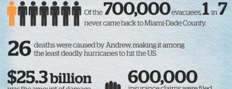 Hurricane Andrew Facts