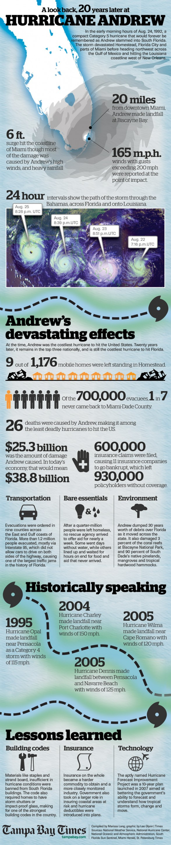 Hurricane-Andrew-Facts-infographic