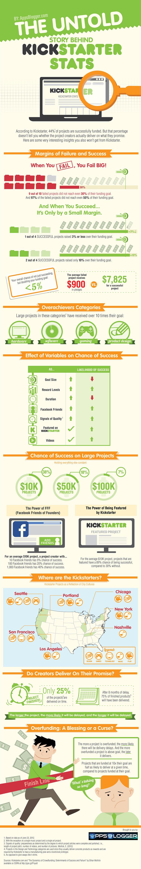 Kickstarter-Stats-infographic