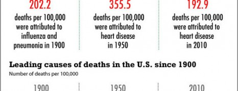 Leading Causes Of Death In The US