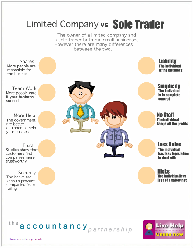 Limited-Company-Vs-Sole-Trader-infographic