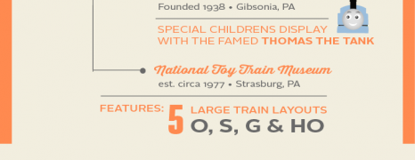 Model Train Museums