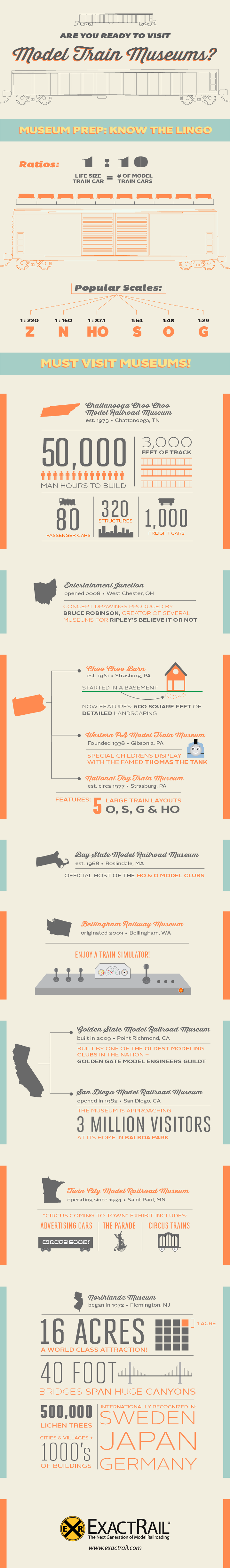 Model-Train-Museums-infographic