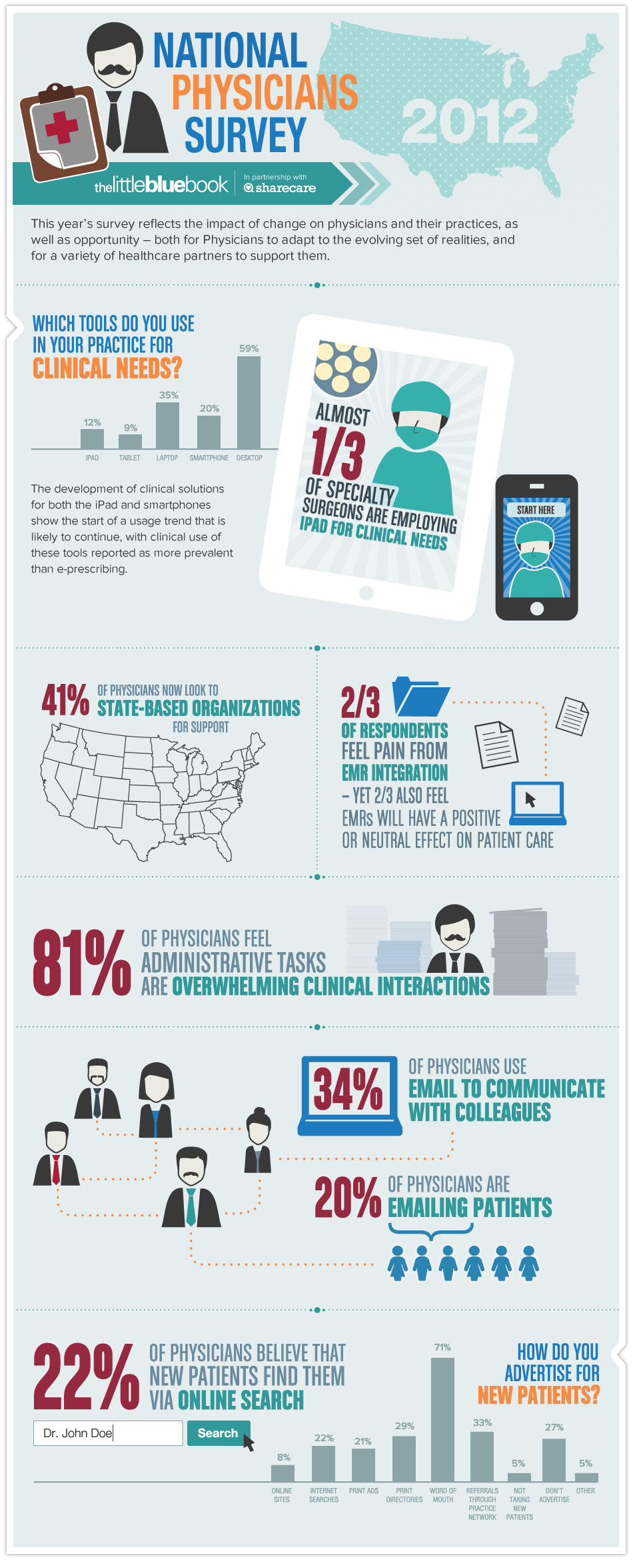 National-Physicians-Survey-2012-infographic