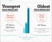 Olympics Records History