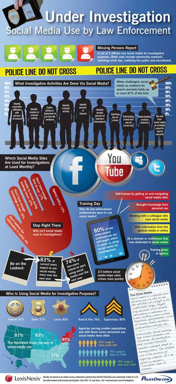 Social-Media-And-Investigation
