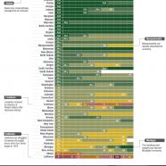 State Credit Ratings