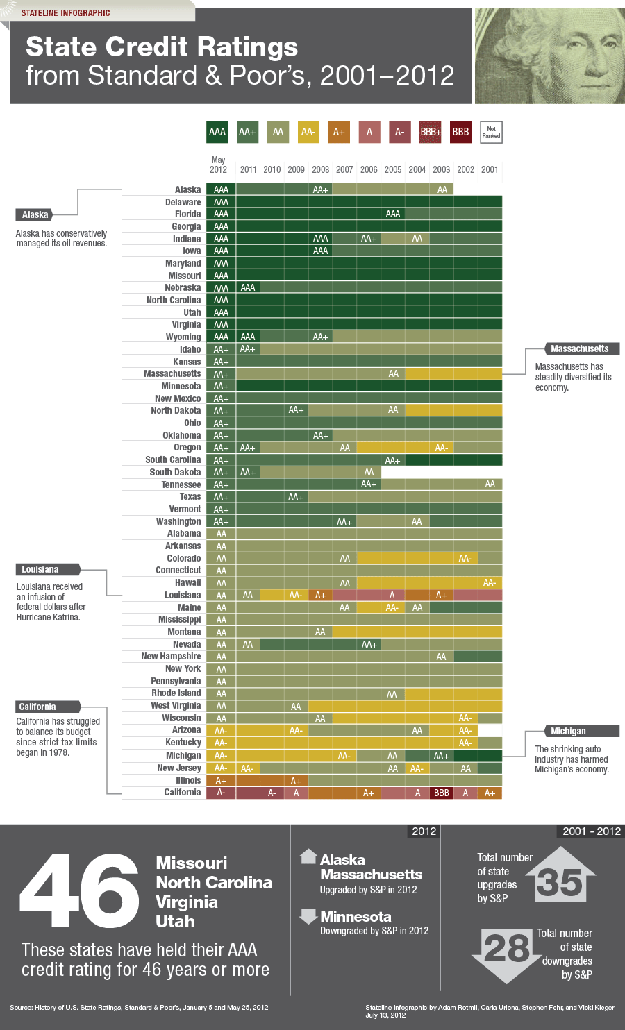 State-Credit-Ratings-infographic