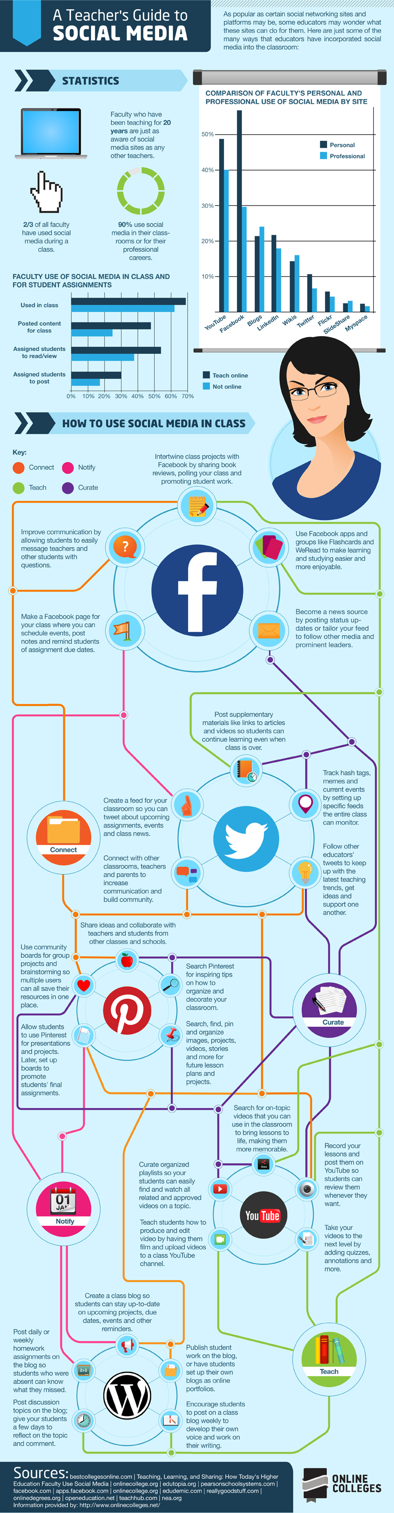 Social Media in Education-Infographic