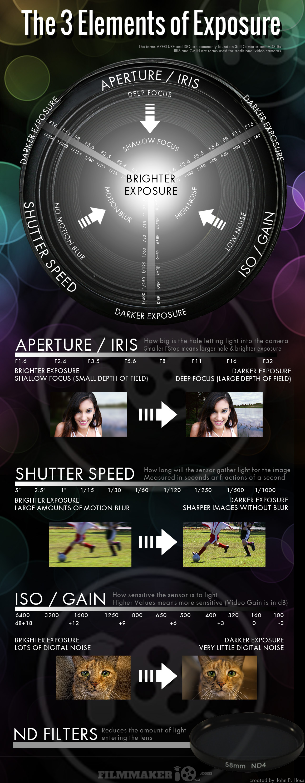 3-Elements-Of-Exposure-infographic