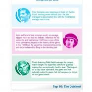 The Wimbledon Champions History