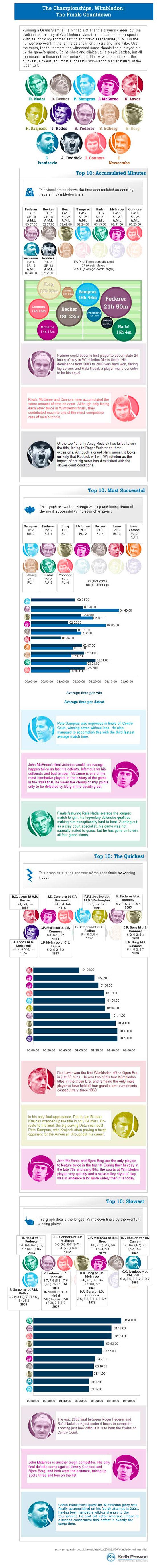 The Wimbledon Champions History-infographic
