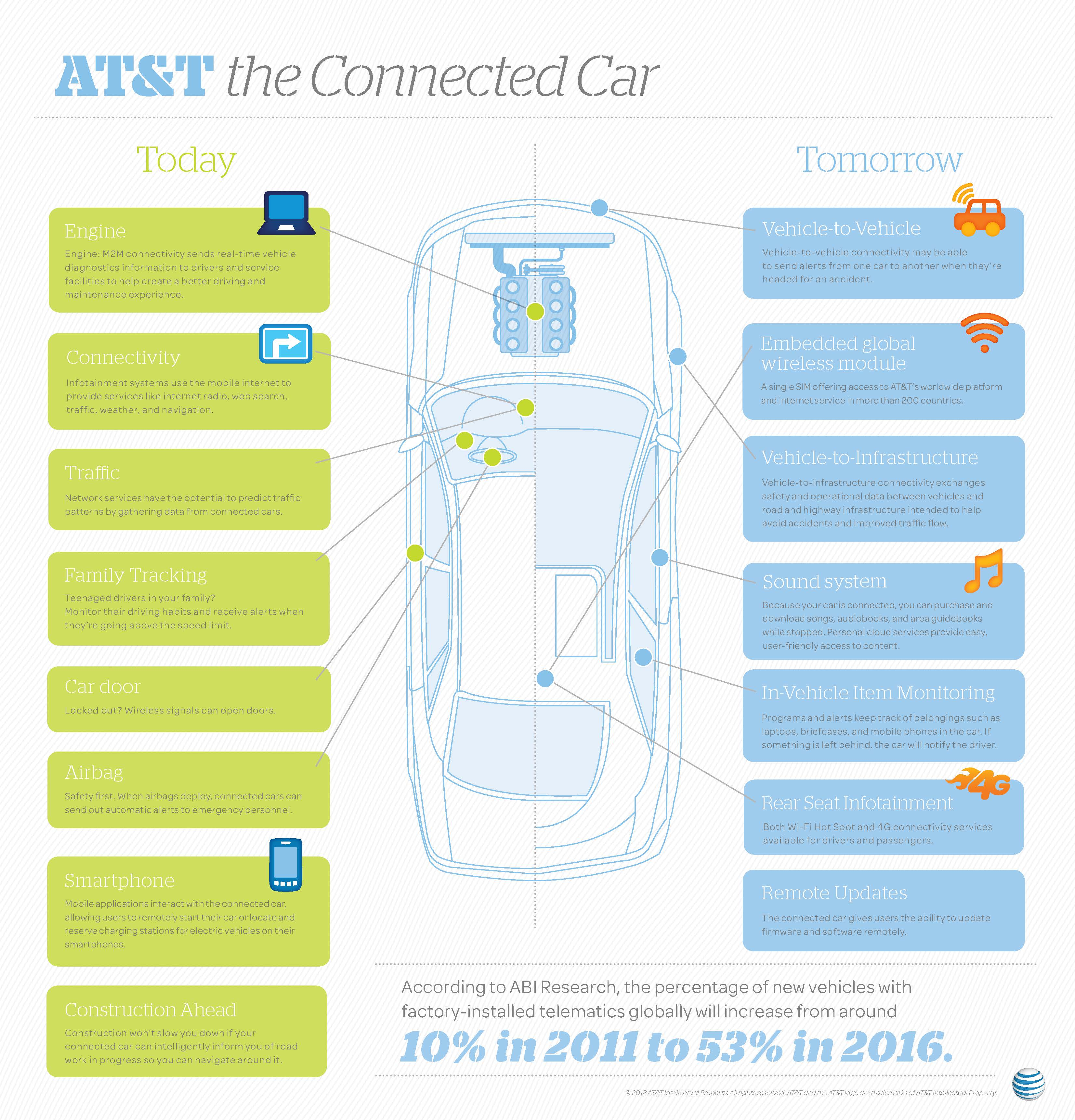 The-Connected-Car-infographic