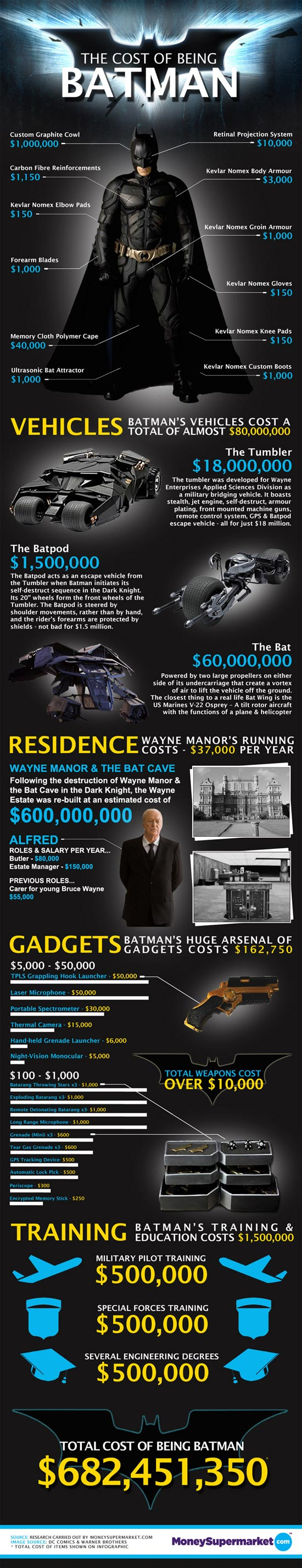 The-Cost-Of-Being-Batman-infographic