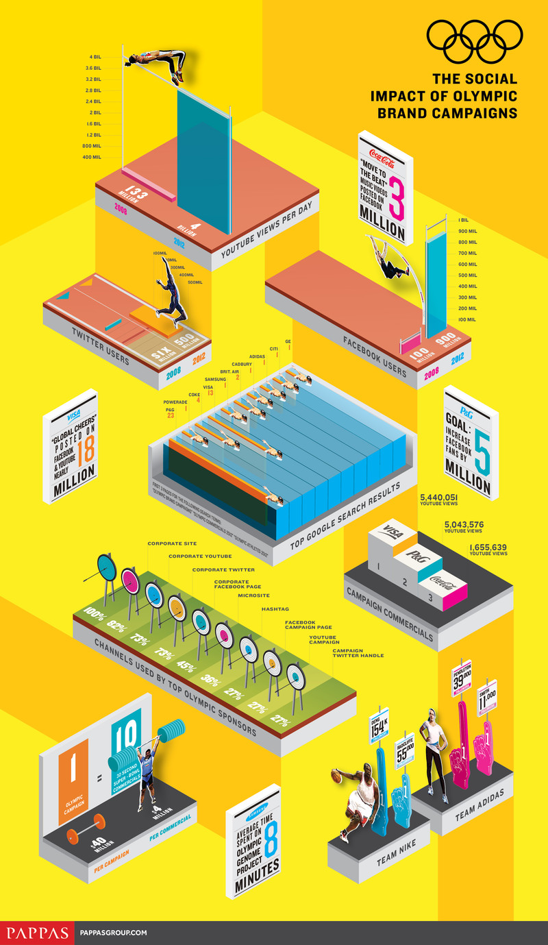 The-Social-Impact-Of-Olympic-Brand-Campaigns-infographic