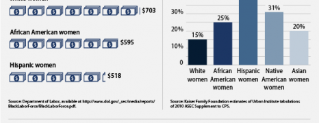 Women Of Color In The US