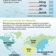 Tld Applications At A Glance