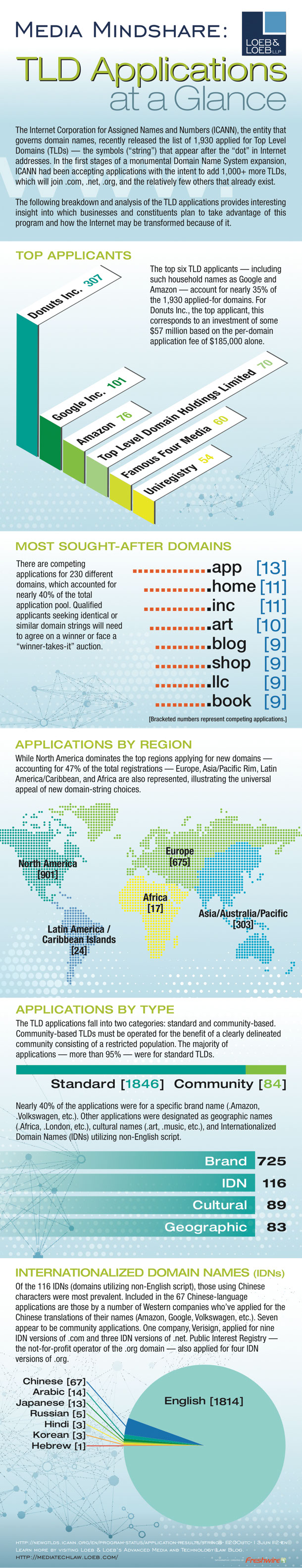 Tld-Applications-At-A-Glance-infographic