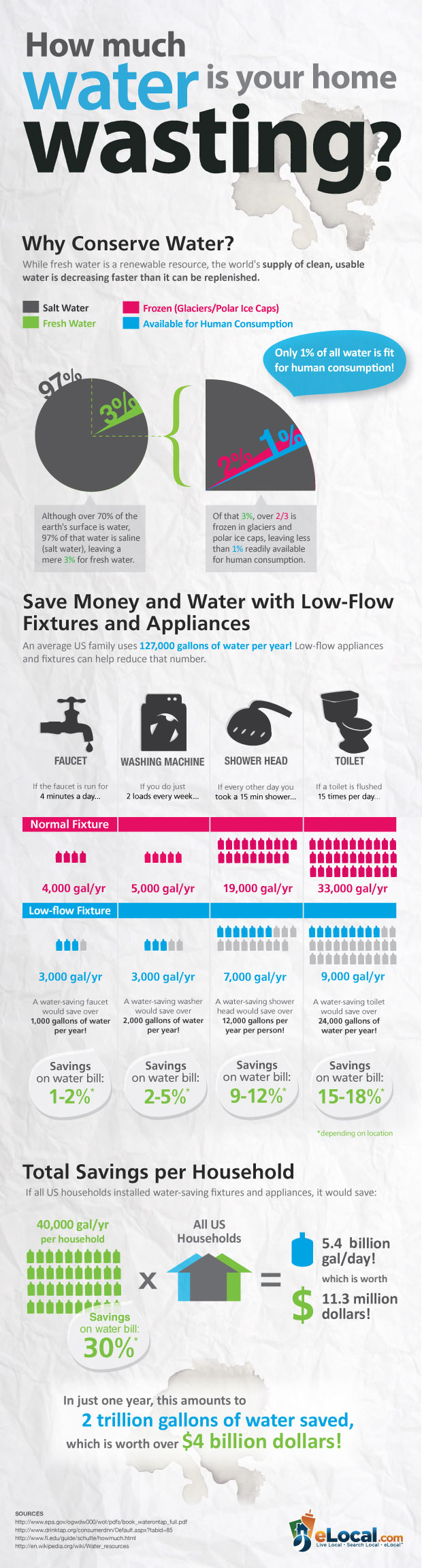 Water-Wasting-Home-infographic
